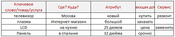подбор ключевых слов яндекс директ онлайн