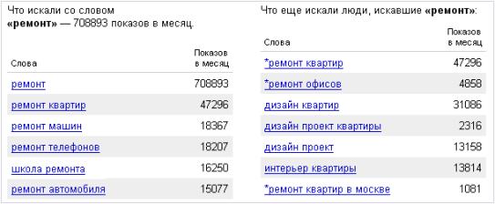 яндекс директ ключевые слова конкурентов
