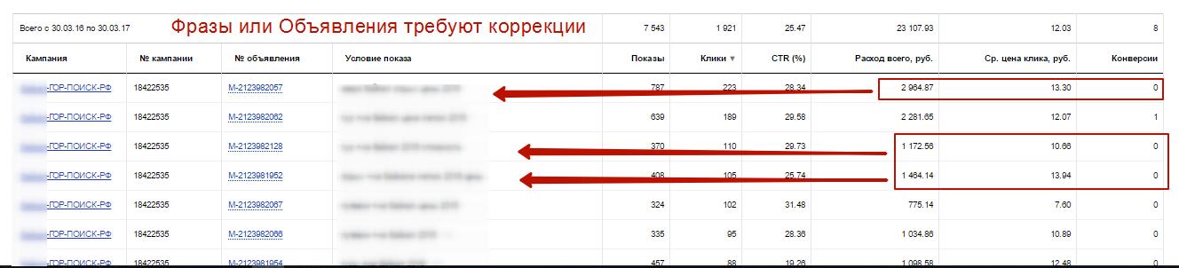 statictika-yandex-master-otchetov