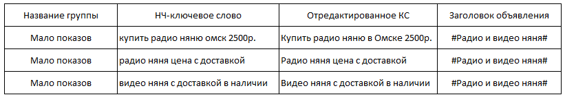 status-malo-pokazov-v-direkte